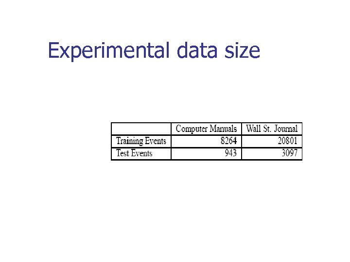Experimental data size