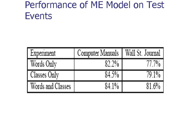 Performance of ME Model on Test Events