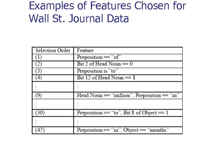 Examples of Features Chosen for Wall St. Journal Data