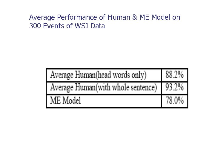 Average Performance of Human & ME Model on 300 Events of WSJ Data
