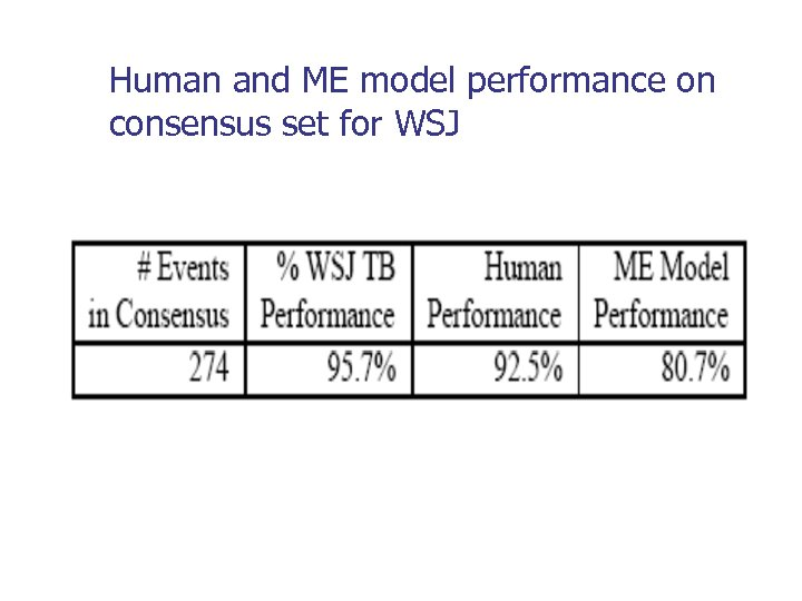 Human and ME model performance on consensus set for WSJ