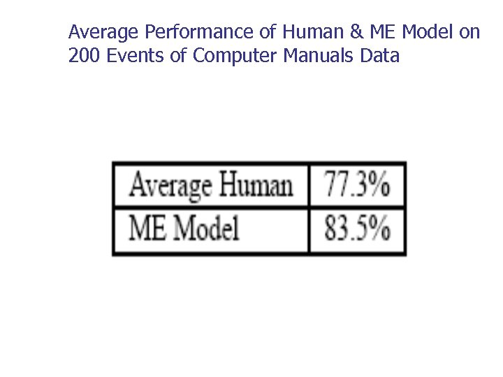 Average Performance of Human & ME Model on 200 Events of Computer Manuals Data