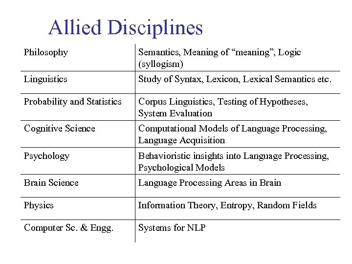 """Allied Disciplines Philosophy Semantics, Meaning of """"meaning"""", Logic (syllogism) Linguistics Study of Syntax, Lexicon,"""