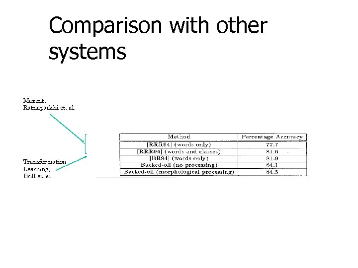 Comparison with other systems Maxent, Ratnaparkhi et. al. Transformation Learning, Brill et. al.