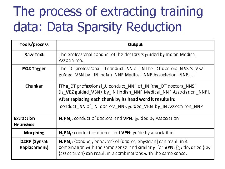 The process of extracting training data: Data Sparsity Reduction Tools/process Raw Text POS Tagger
