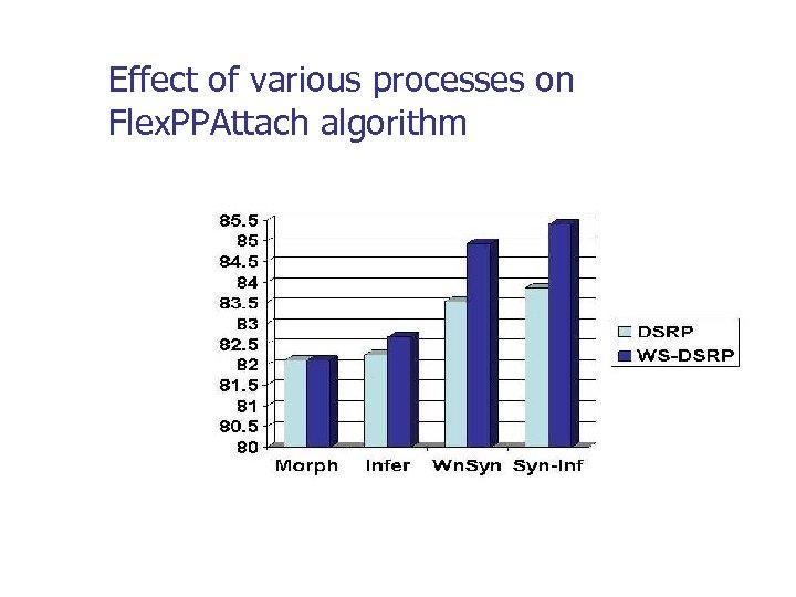 Effect of various processes on Flex. PPAttach algorithm