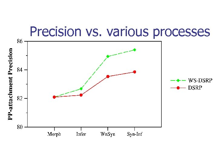 Precision vs. various processes