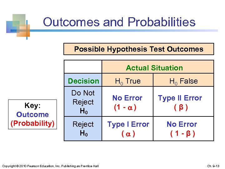 Outcomes and Probabilities Possible Hypothesis Test Outcomes Actual Situation Decision Key: Outcome (Probability) H