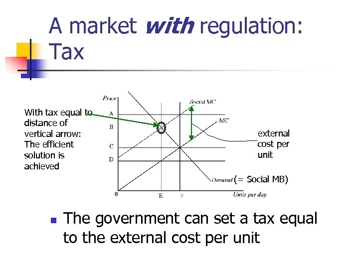 A market with regulation: Tax With tax equal to distance of vertical arrow: The