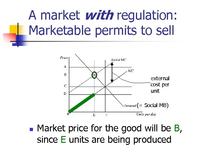 A market with regulation: Marketable permits to sell external cost per unit (= Social