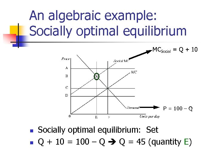 An algebraic example: Socially optimal equilibrium MCSocial = Q + 10 P = 100