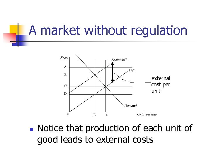 A market without regulation external cost per unit n Notice that production of each