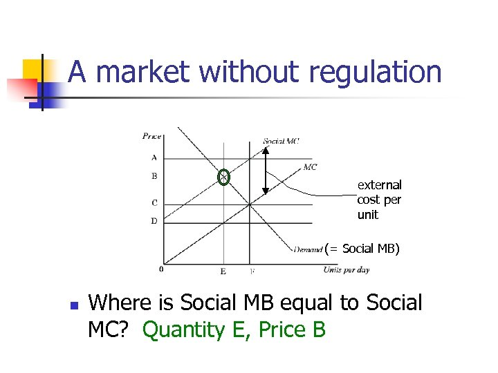 A market without regulation external cost per unit (= Social MB) n Where is