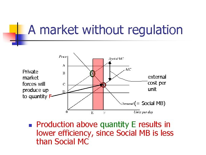 A market without regulation Private market forces will produce up to quantity F external