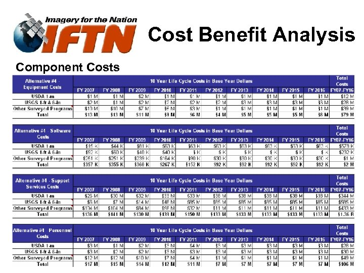 Cost Benefit Analysis Component Costs