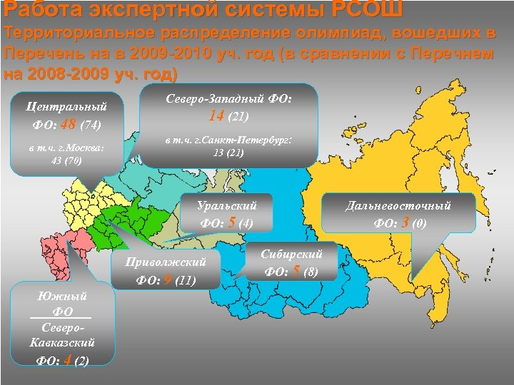 Работа экспертной системы РСОШ Территориальное распределение олимпиад, вошедших в Перечень на в 2009 -2010