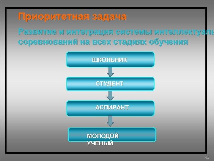 Приоритетная задача Развитие и интеграция системы интеллектуаль соревнований на всех стадиях обучения ШКОЛЬНИК СТУДЕНТ