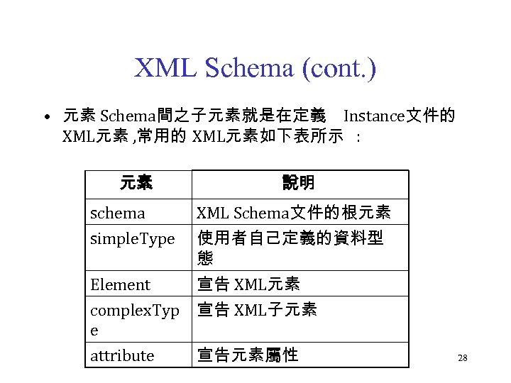 XML Schema (cont. ) • 元素 Schema間之子元素就是在定義 Instance文件的 XML元素 , 常用的 XML元素如下表所示 : 元素