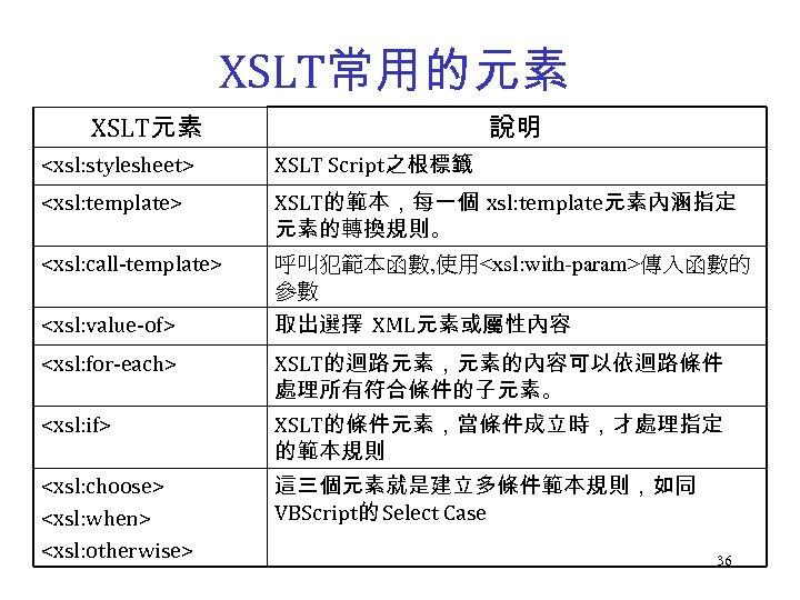XSLT常用的元素 說明 XSLT元素 <xsl: stylesheet> XSLT Script之根標籤 <xsl: template> XSLT的範本,每一個 xsl: template元素內涵指定 元素的轉換規則。 <xsl: