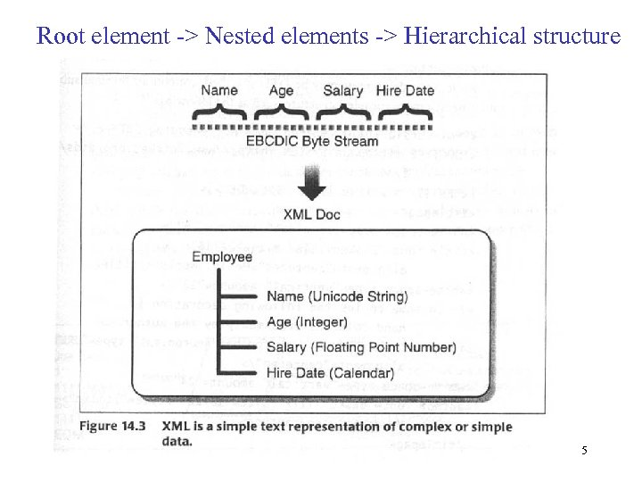 Root element -> Nested elements -> Hierarchical structure 5