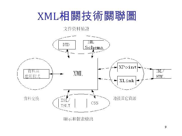XML相關技術關聯圖 9