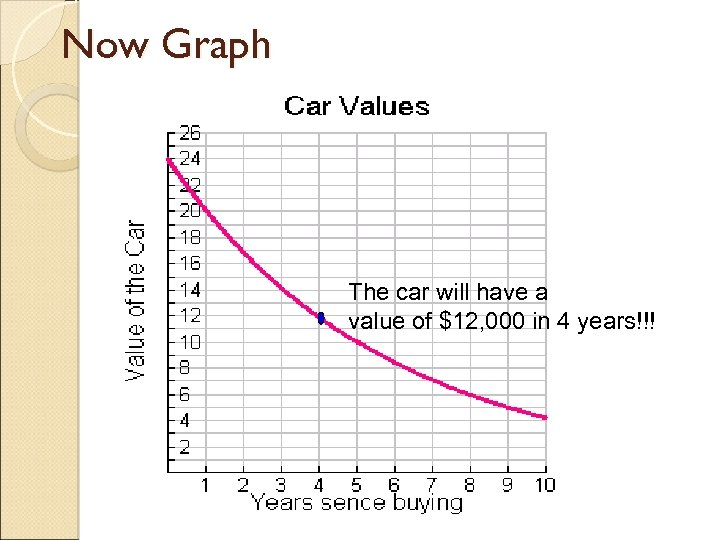 Now Graph The car will have a value of $12, 000 in 4 years!!!