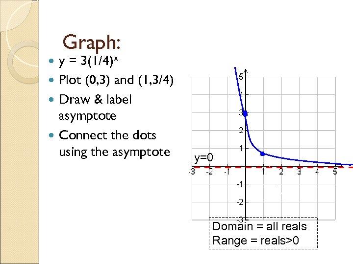 Graph: y = 3(1/4)x Plot (0, 3) and (1, 3/4) Draw & label asymptote