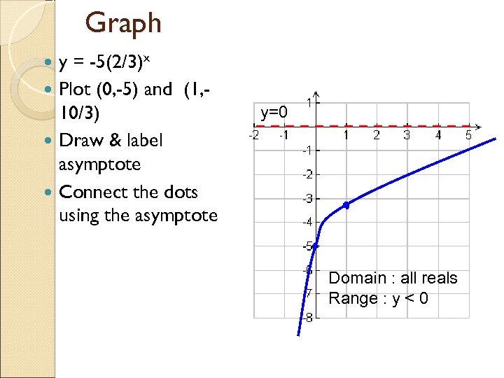 Graph y = -5(2/3)x Plot (0, -5) and (1, 10/3) Draw & label asymptote