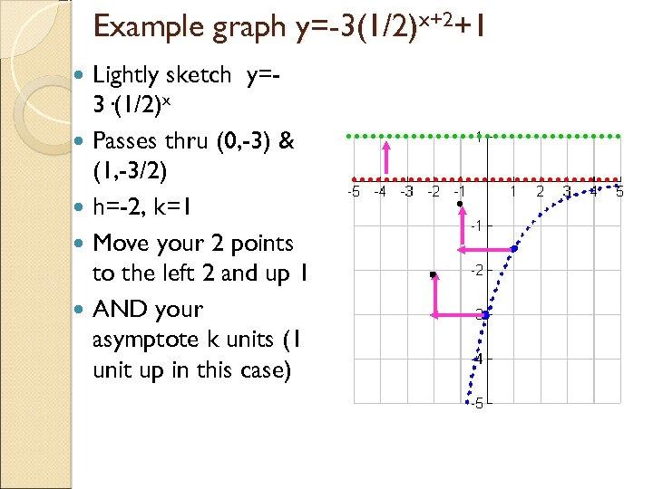 Example graph y=-3(1/2)x+2+1 Lightly sketch y=3·(1/2)x Passes thru (0, -3) & (1, -3/2) h=-2,