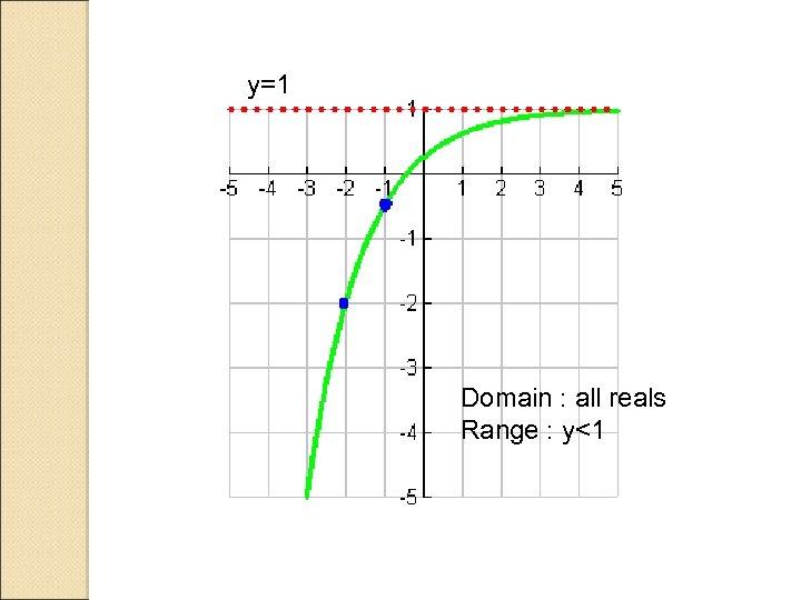 y=1 Domain : all reals Range : y<1