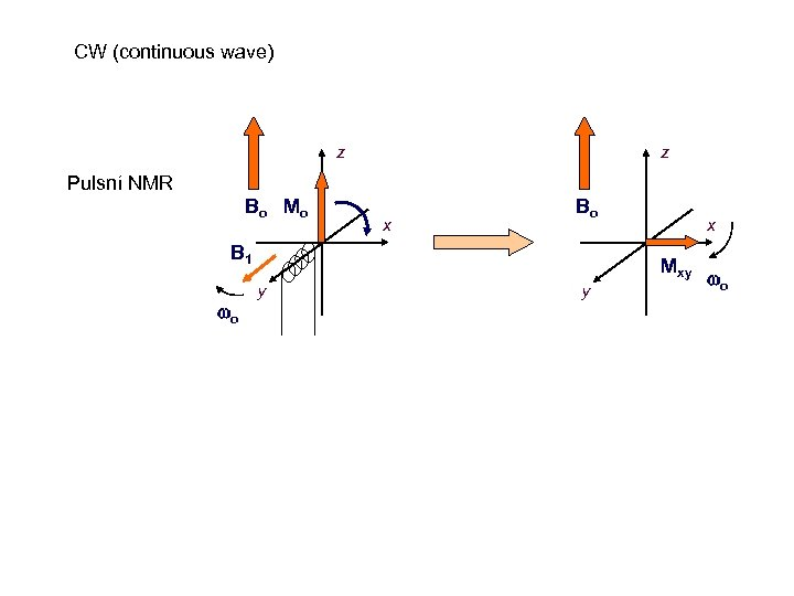 CW (continuous wave) z z Pulsní NMR B o Mo x Bo B 1