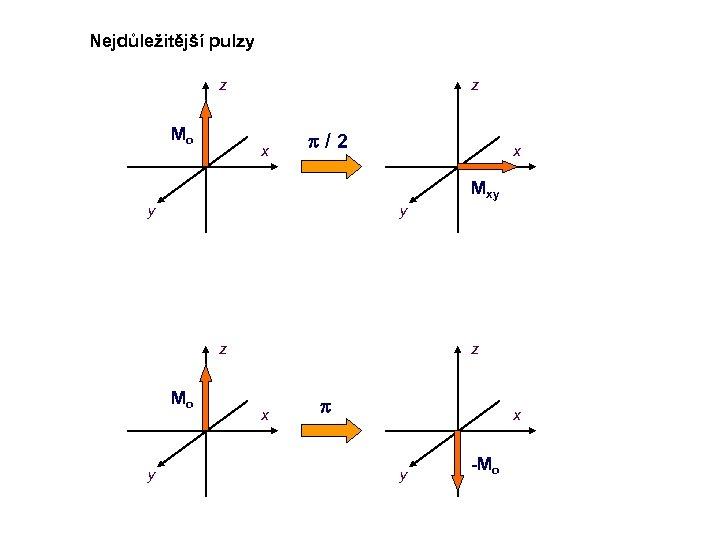 Nejdůležitější pulzy z Mo z x p/2 x Mxy y y z Mo y