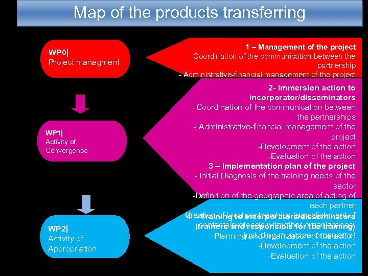 Map of the products transferring WP 0| Project managment WP 1| Activity of Convergence