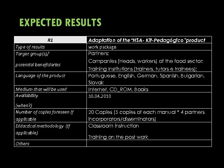 EXPECTED RESULTS R 1 Type of results Target group(s)/ potential beneficiaries Language of the