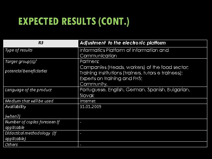 EXPECTED RESULTS (CONT. ) R 3 Type of results Target group(s)/ potential beneficiaries Language