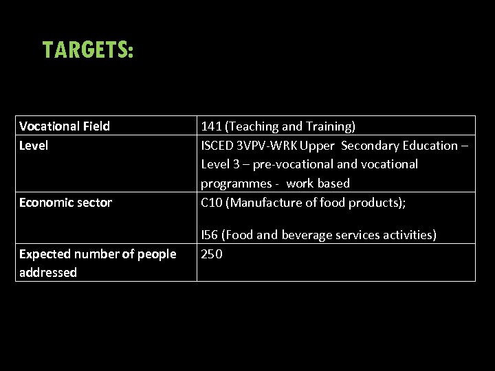 TARGETS: Vocational Field Level Economic sector Expected number of people addressed 141 (Teaching and