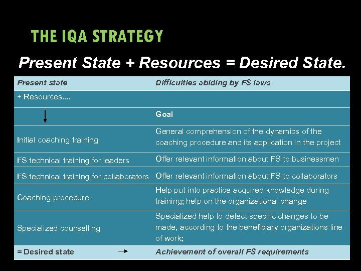 THE IQA STRATEGY Present State + Resources = Desired State. Present state Difficulties abiding
