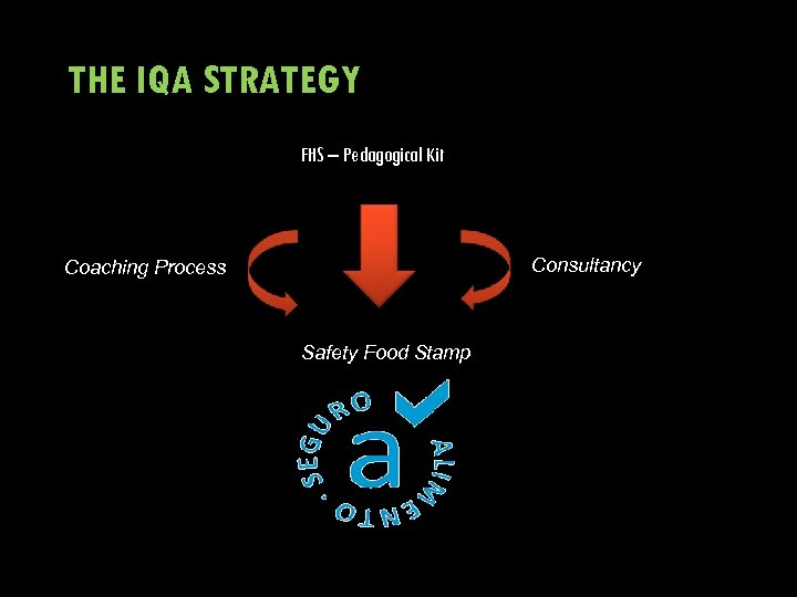 THE IQA STRATEGY FHS – Pedagogical Kit Consultancy Coaching Process Safety Food Stamp