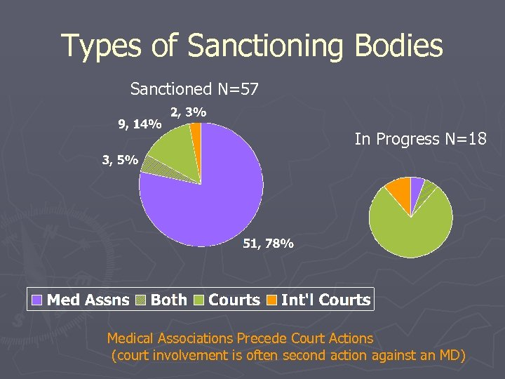 Types of Sanctioning Bodies Sanctioned N=57 In Progress N=18 Medical Associations Precede Court Actions