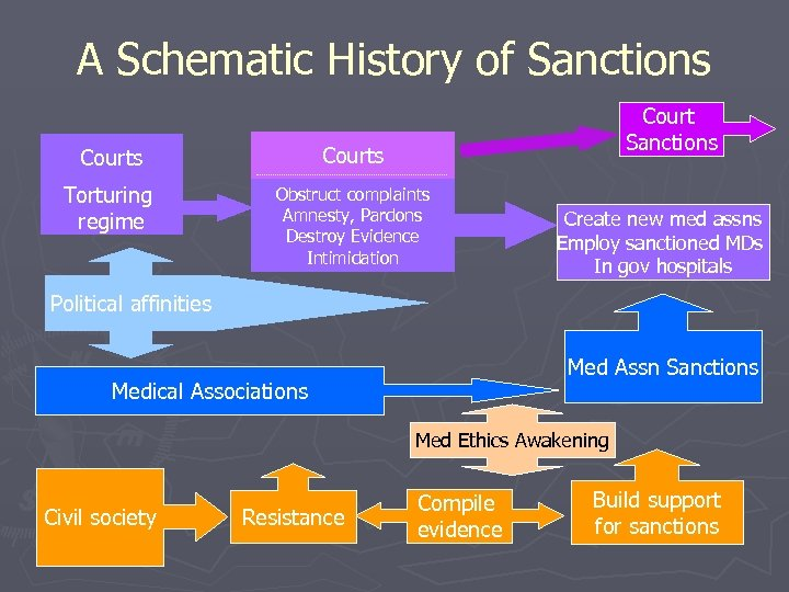 A Schematic History of Sanctions Courts Torturing regime Obstruct complaints Amnesty, Pardons Destroy Evidence