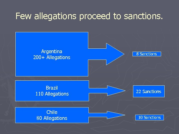 Few allegations proceed to sanctions. Argentina 200+ Allegations Brazil 110 Allegations Chile 80 Allegations