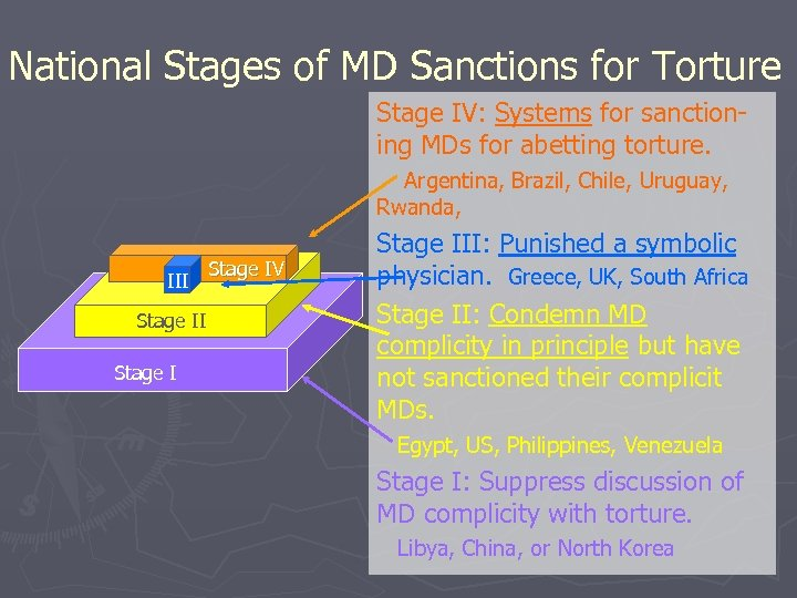 National Stages of MD Sanctions for Torture Stage IV: Systems for sanctioning MDs for
