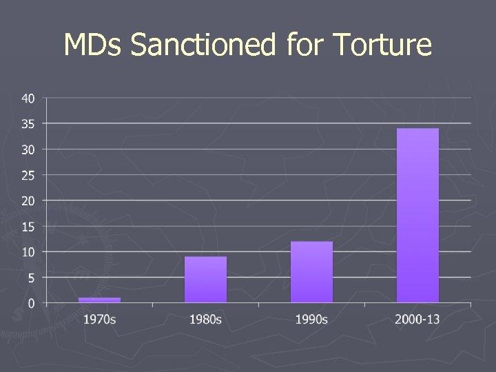 MDs Sanctioned for Torture