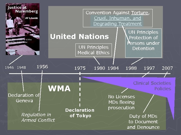 Convention Against Torture, Cruel, Inhuman, and Degrading Treatment United Nations UN Principles Medical Ethics
