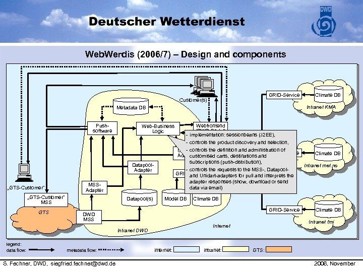 Web. Werdis (2006/7) – Design and components GRID-Service Customer(s) Intranet KMA Metadata DB Pushsoftware