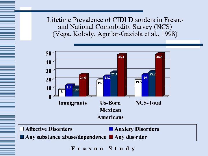 Lifetime Prevalence of CIDI Disorders in Fresno and National Comorbidity Survey (NCS) (Vega, Kolody,