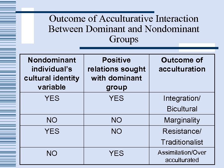 Outcome of Acculturative Interaction Between Dominant and Nondominant Groups Nondominant individual's cultural identity variable