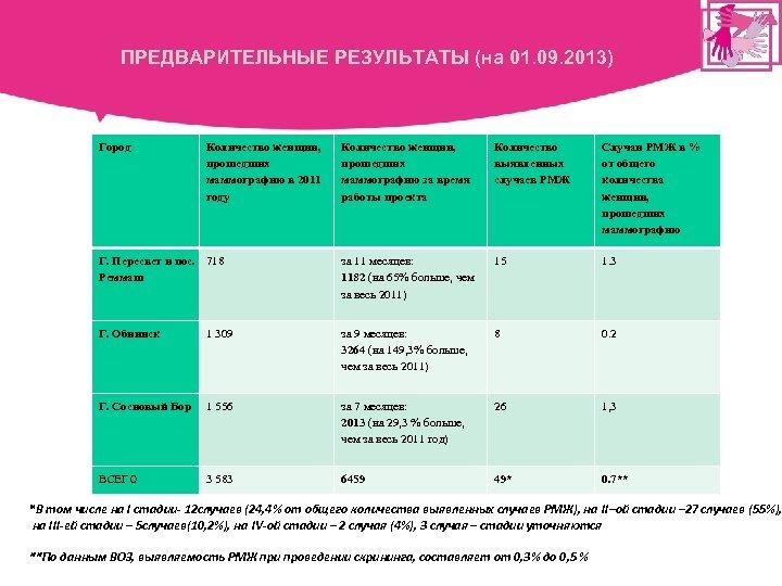 ПРЕДВАРИТЕЛЬНЫЕ РЕЗУЛЬТАТЫ (на 01. 09. 2013) Город Количество женщин, прошедших маммографию в 2011 году