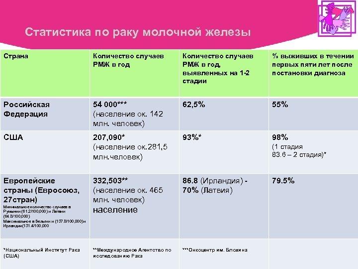 Статистика по раку молочной железы Страна Количество случаев РМЖ в год, выявленных на 1