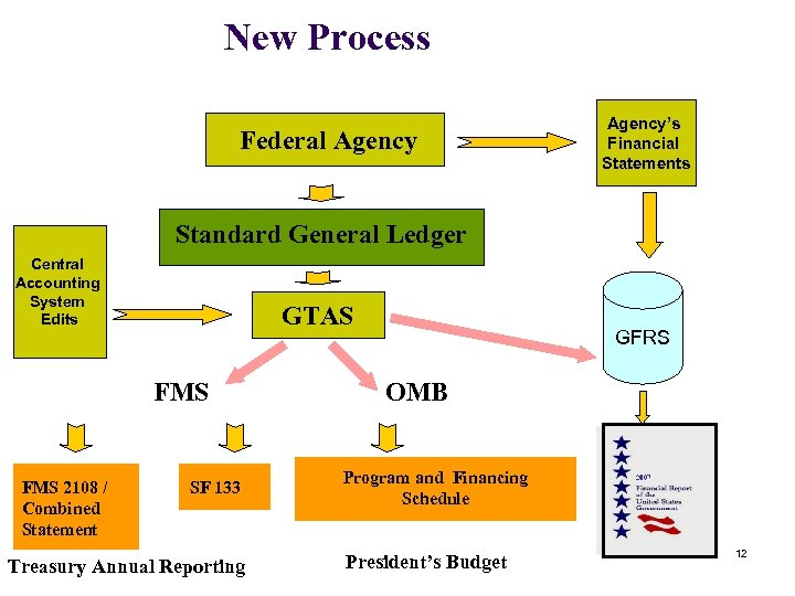New Process Federal Agency's Financial Statements Standard General Ledger Central Accounting System Edits GTAS